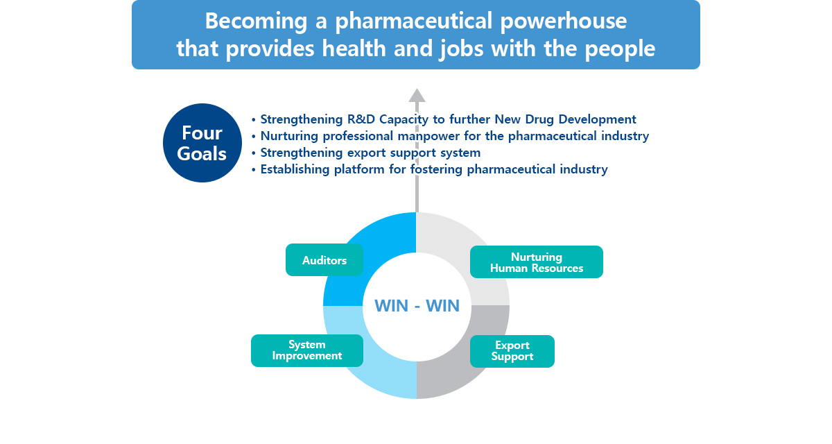 Becoming a pharmaceutical powerhouse that provides health and jobs with the people Four Goals : Strengthening R&D Capacity to further New Drug Development, Nurturing professional manpower for the pharmaceutical industry, Strengthening export support system, Establishing platform for fostering pharmaceutical industry